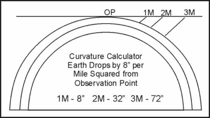 flat earth curvature chart pdf
